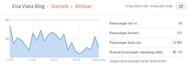 visitor blog mulai naik