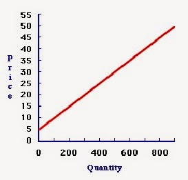 a study of macroeconomics in relation to supply and demand Supply and demand: demand curve the quantity of a commodity demanded depends on the price of that commodity and potentially on many other factors,.