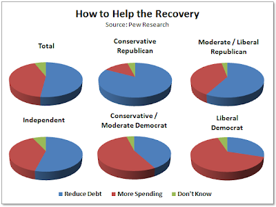 How to help the recovery