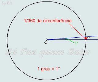 Ângulo de um grau. Medida do arco de um grau, ou seja, um trezentos e sessenta avos da circunferência