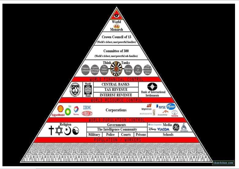 Rothschild Illuminati Bloodline