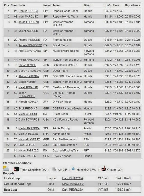 Hasil FP4 MotoGP Mugello Italia 2014