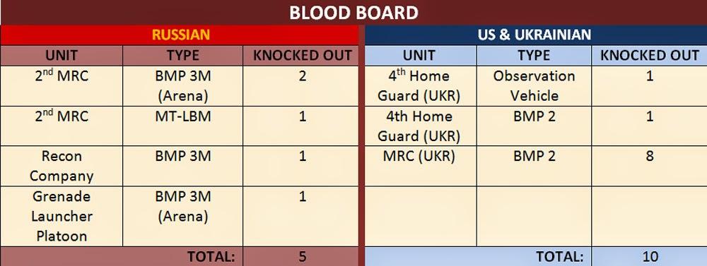 Blood%2BBoard.JPG