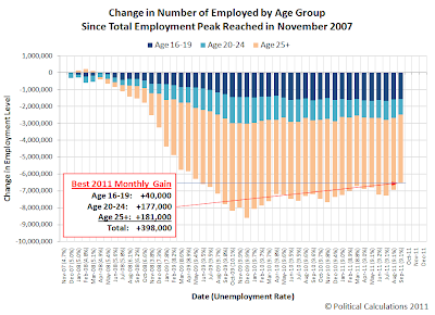 Change in Number of Employed by Age Group Since Total Employment Peak Reached in November 2007, as of September 2011