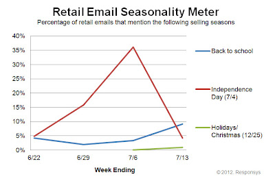 Click to view the July 13, 2012 Retail Email Seasonality Meter larger