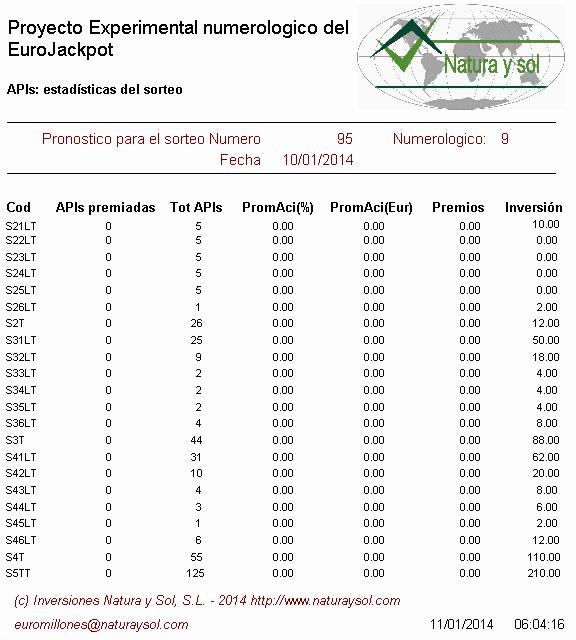 estadisticas sorteo eurojackpot de la once