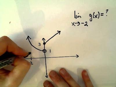 pengertian limit fungsi
