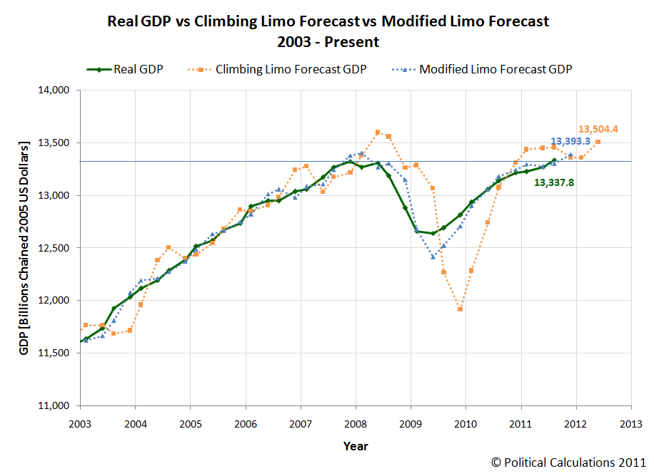 Real GDP vs Climbing Limo Forecast vs Modified Limo Forecast, 2011-Q3