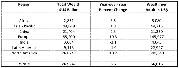 wealth inequality and personal wealth in the united states Let's imagine that there are just 100 people in the united states the richest guy -- and top economists say piketty is wrong about wealth inequality.
