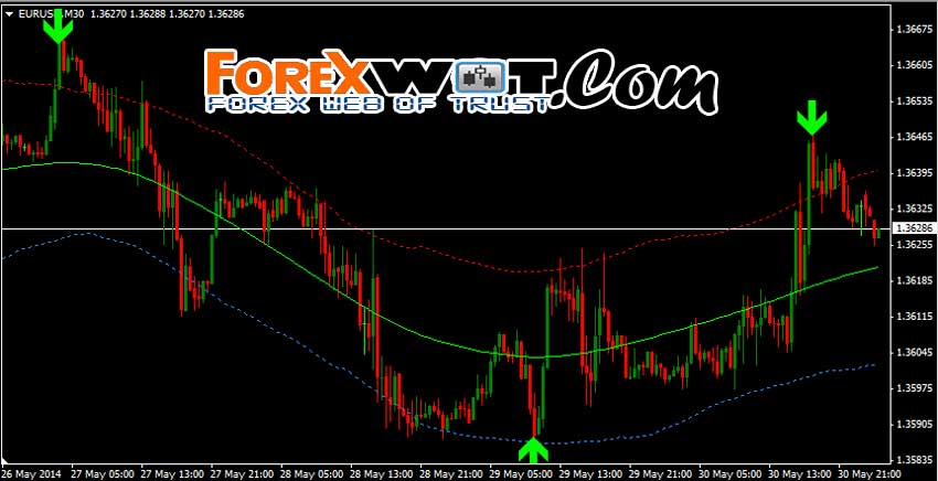 Buy sell forex signals