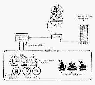 audio loop explanation
