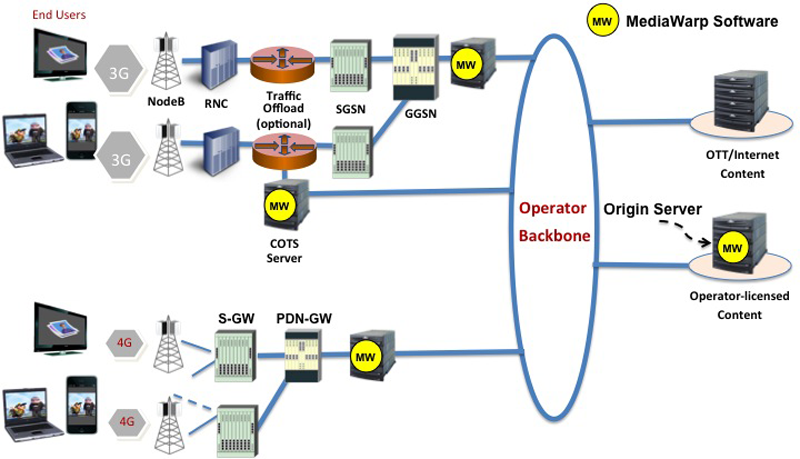 Image gallery mobile network architecture for Home network architecture diagram