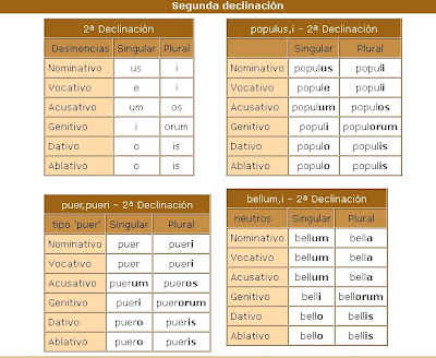 CUADRO SINPTICO DE LAS DECLINACIONES LATINAS