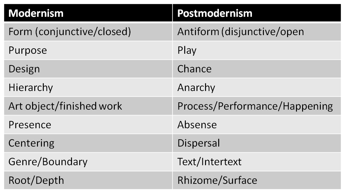 differentiate modernism from post modernism What is the difference between modern art and postmodern art – unlike modern art, postmodern art uses technology a lotunlike in modern art, in.