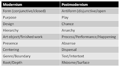 modernism vs postmodernism architecture essay Chapter one: modernism vs postmodernism the aim of this first chapter is to point out the main differences and similarities between two literary trends: modernism.
