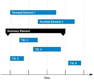Gantt-diagrama