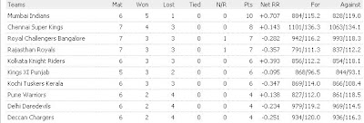 IPL 2011 Points Table