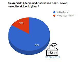 bitcoin-anket-005-bitcoin-nedir-kac-kisi-biliyor