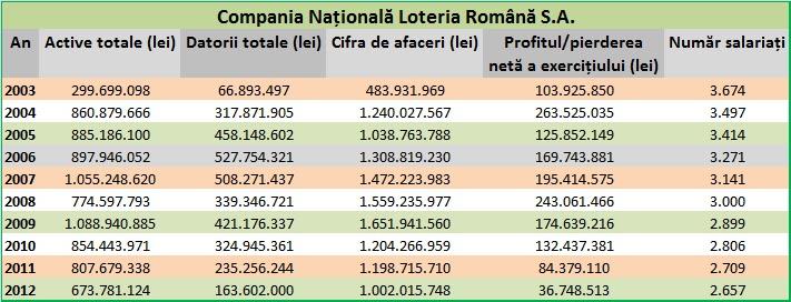 Loteria Română în cifre