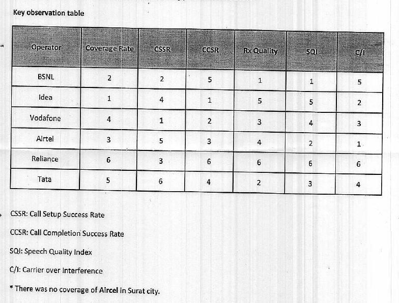 Key Insights: TRAI Drive Test Results of Surat-1
