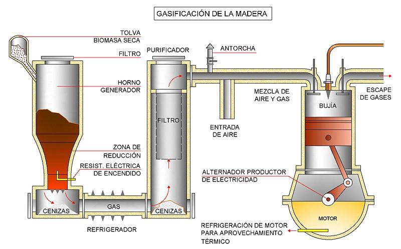 Sistemas de ahorro en calefaccion gasificadores - Ahorrar calefaccion gasoil ...