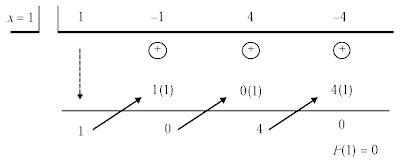 pembagian Horner x = 1