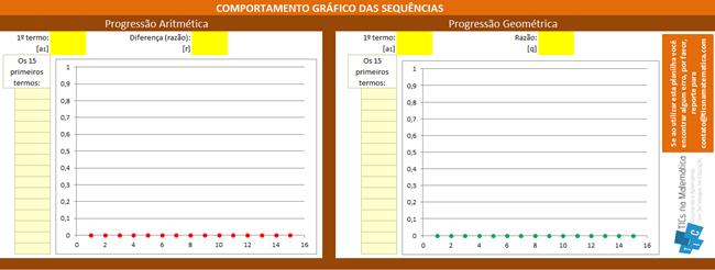 Análise de gráficos de progressões aritméticas e geométricas [PA e PG] no Excel
