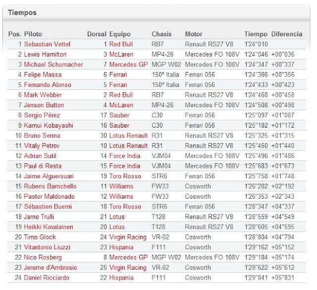 Tabla resultados F1 Libres 2 en Monza