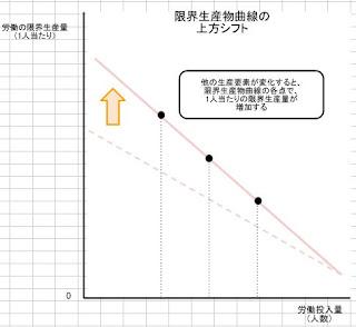 限界生産物曲線の上方シフト