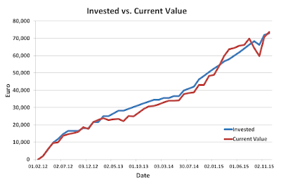 Invested, Current, November, 2015