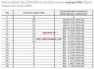 Ini Daftar Kenaikan Tunjangan PNS Terbaru yang Resmi Disetujui Presiden Jokowi