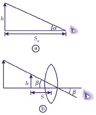 Menentukan perbesaran lup (a) sudut pandang mata tanpa menggunakan lup. (b) saat menggunakan lup.
