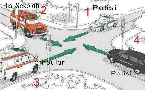 Di Antara Ke 4 Kendaraan Ini Mana Yang Anda Dahulukan