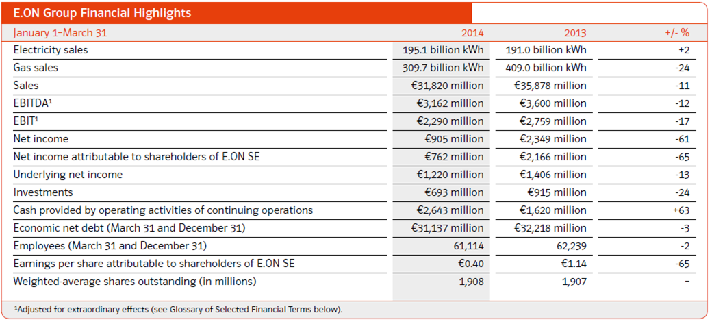 E.On, highlights, Q1, 2014