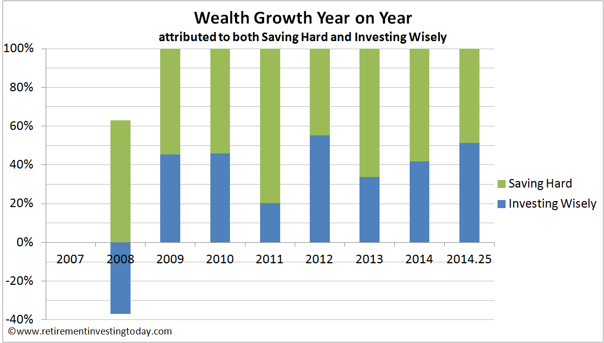 Wealth Growth Year on Year