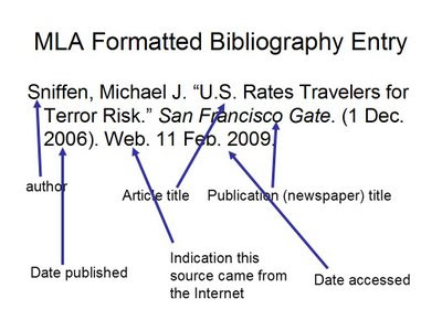 how to format a bibliography alphabetical order