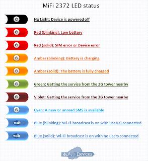 AT&T MiFi 2372 LED status (colours/colors)