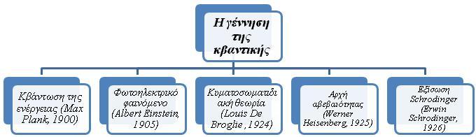 Σχήμα 13 κβαντομηχανική θεμελίωση