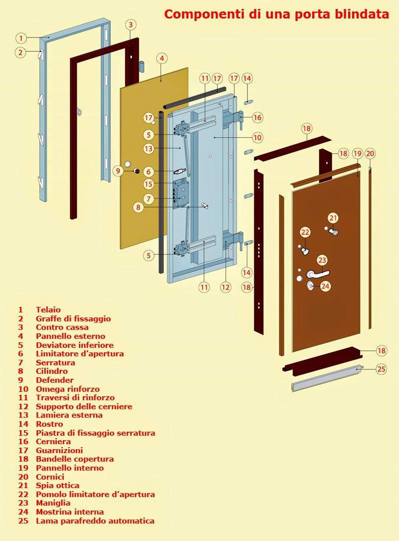 Sostituzione serrature treviso assistenza apertura porte - Apertura porta blindata ...