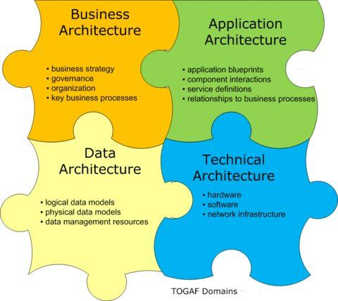 The Four Architectural Domains That Make Up Enterprise Architecture In TOGAF