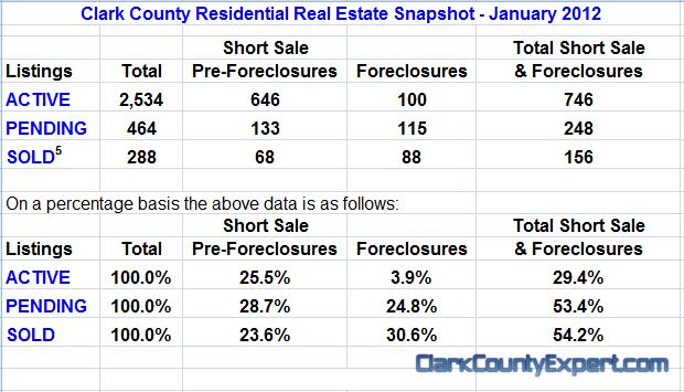 Clark County WA Real Estate market results for January 2012