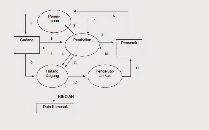 Aplikasi dalam sistem informasi akutansi sistem informasi akutansi aplikasi dalam sistem informasi akutansi ccuart Choice Image