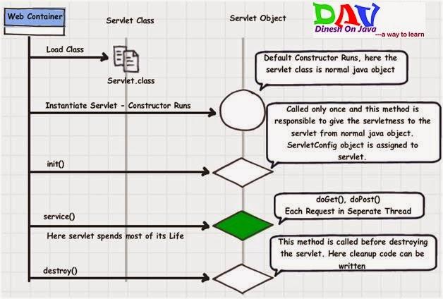 Servlet Life Cycle