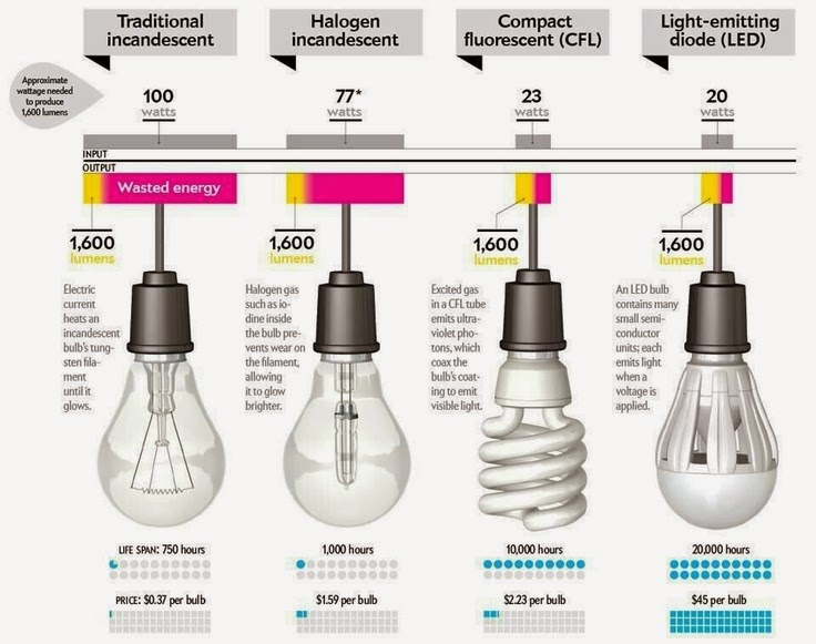 Better lighting differences of incandescent halogen lamp cfl and led light bulbs Lamp bulb types