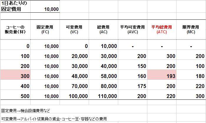 光秀くん・コーヒースタンドの費用(2)