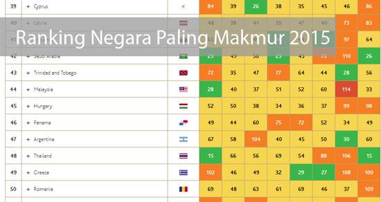 Senarai anking Negara Paling Makmur 2015
