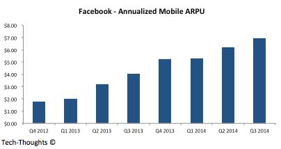 Facebook - Mobile ARPU