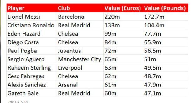 Messi Bernilai Lebih £68.2 Juta Berbanding Ronaldo, Kata Kajian, info sukan, bola sepak, La Liga, Pemain Terbaik Dunia, Lionel Messi, Cristiano Ronaldo