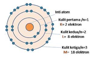 TEORI ATOM BOHR : Model Atom Bohr