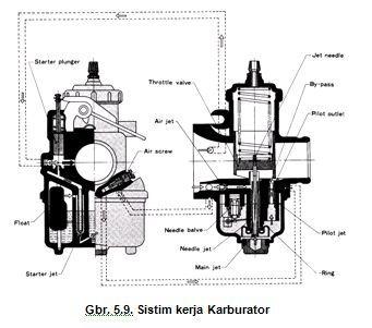 Sistem Kerja Karburator